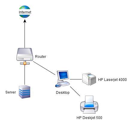 Diagramm-Editoren und passende Iconbibliotheken   Netz - Rettung - Recht